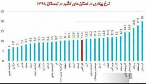 خراسان جنوبی پایین ترین نرخ بیکاری کشور را از آن خود کرد