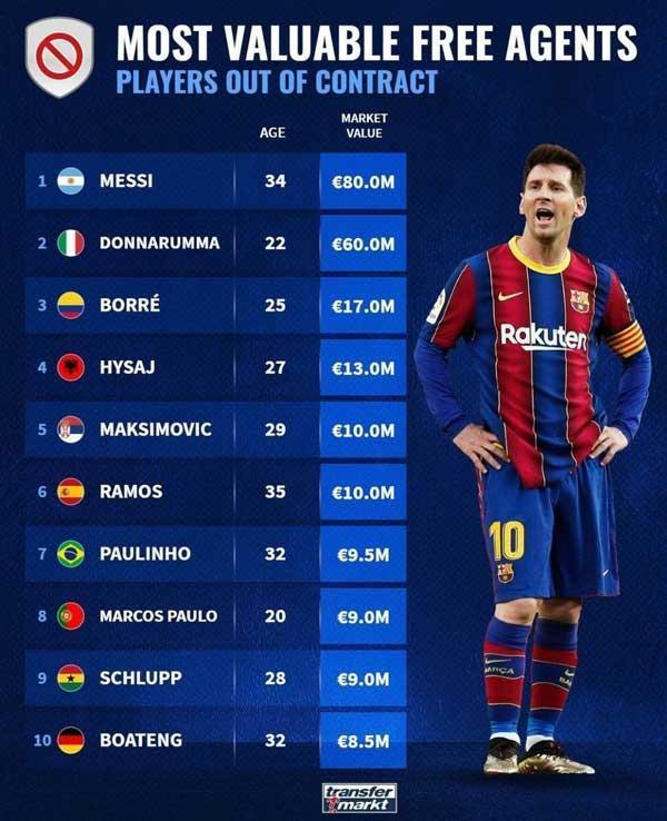 ارزشمندترین بازیکنان آزاد فوتبال دنیا